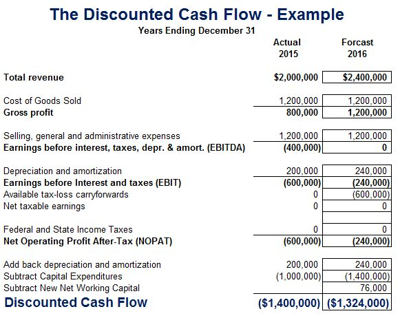 Discounted Cash Flow (DCF) Definition | Analysis | Examples