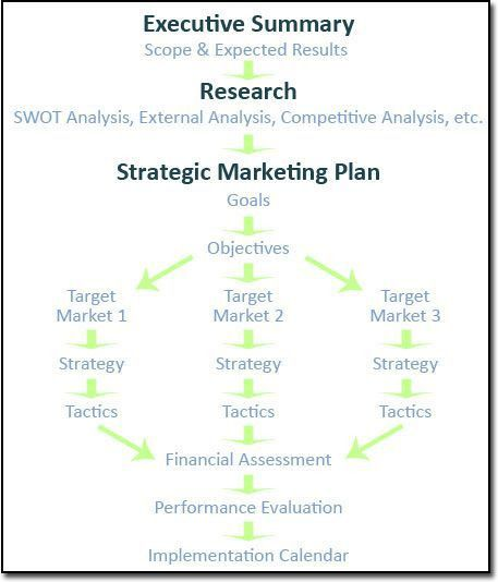 Best 25+ Marketing plan template ideas only on Pinterest ...