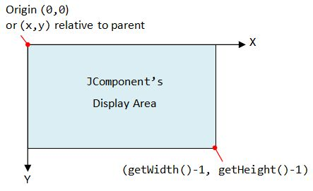 Custom Graphics Programming - Java Programming Tutorial