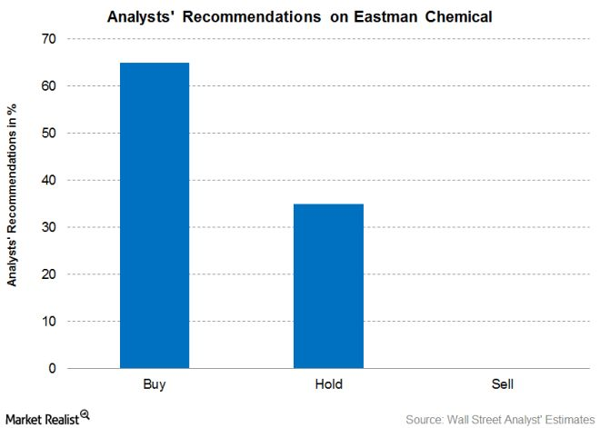Eastman Chemical on the Street: The Analysts' View - Market Realist
