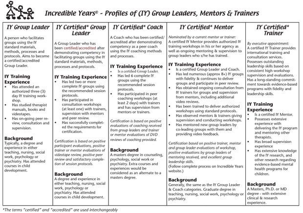 Small Group Evaluation Form. Group Evaluation Chart And Poster Set ...