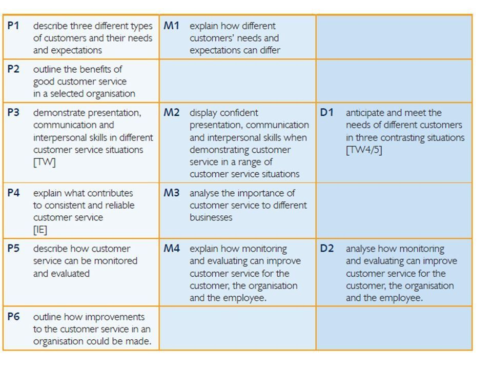 UNIT 11 Customer Relations in Business. Learning outcomes On ...