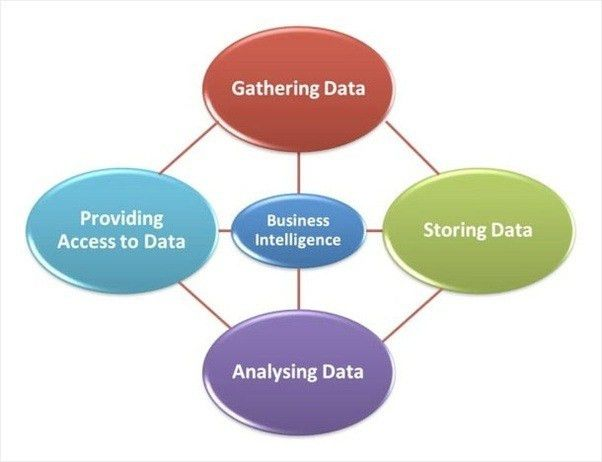 How to start a business intelligence consulting firm - Quora