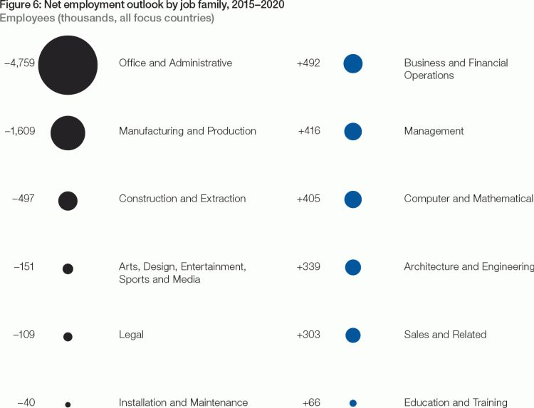 The Future of Jobs - Reports - World Economic Forum