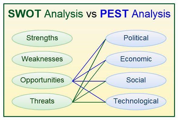 Contract Manufacturing PEST Analysis External Factors | Business ...