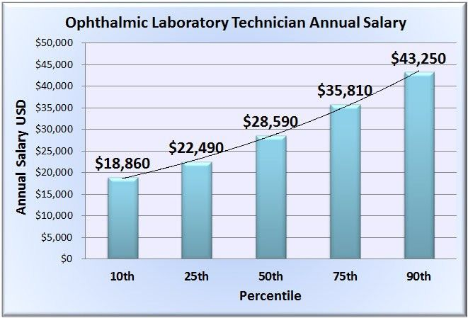 Ophthalmic Laboratory Technician Salary - Wages in 50 U.S. States