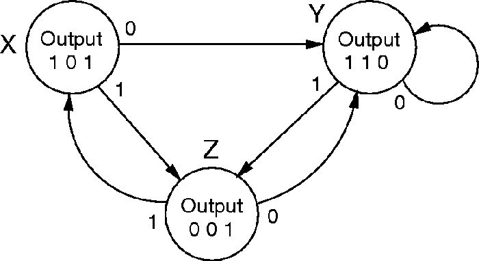 The State Diagram Example