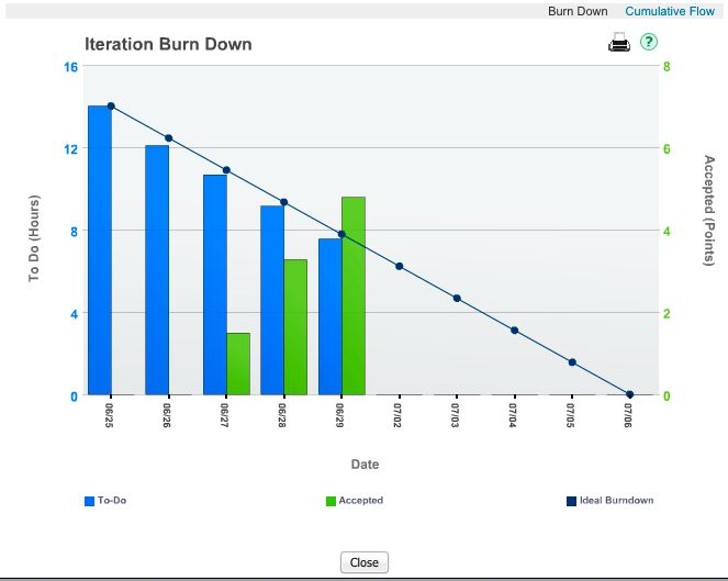 10 Best Images of Release Burn Down Chart Template - JIRA Burn ...