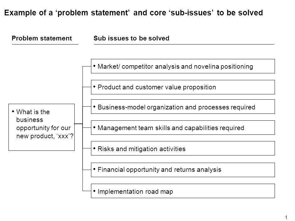 Example of a 'problem statement' and core 'sub-issues' to be ...