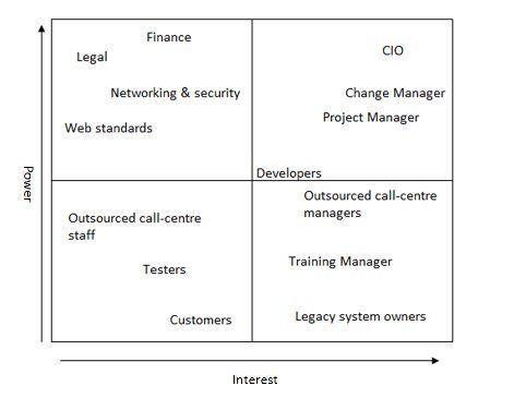 Stakeholder Analysis example