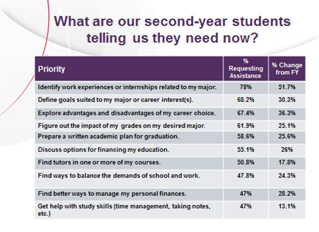 Plan ahead for second-year student retention and completion