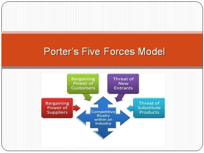 Porter's Five Forces |authorSTREAM