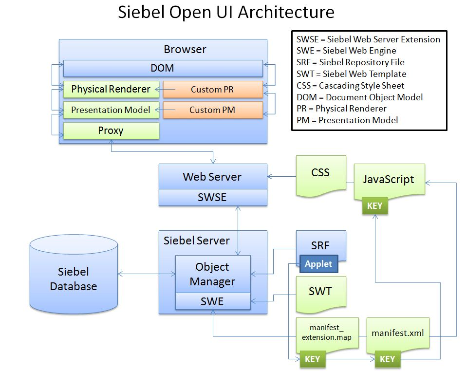 Let's Give Siebel Open UI a H.U.G. - The Siebel Hub