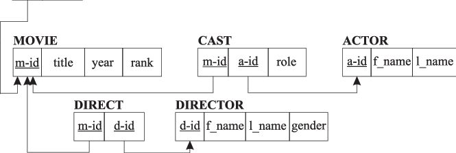 Movies database schema example. | Figure 1 of 3