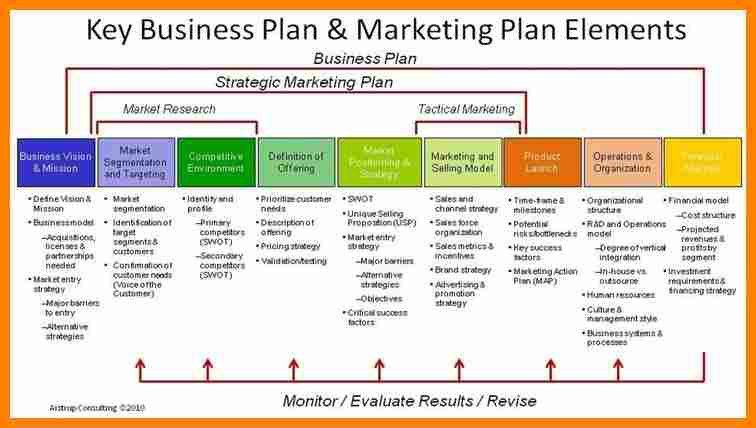 6+ strategic plan example for small business | job resumed