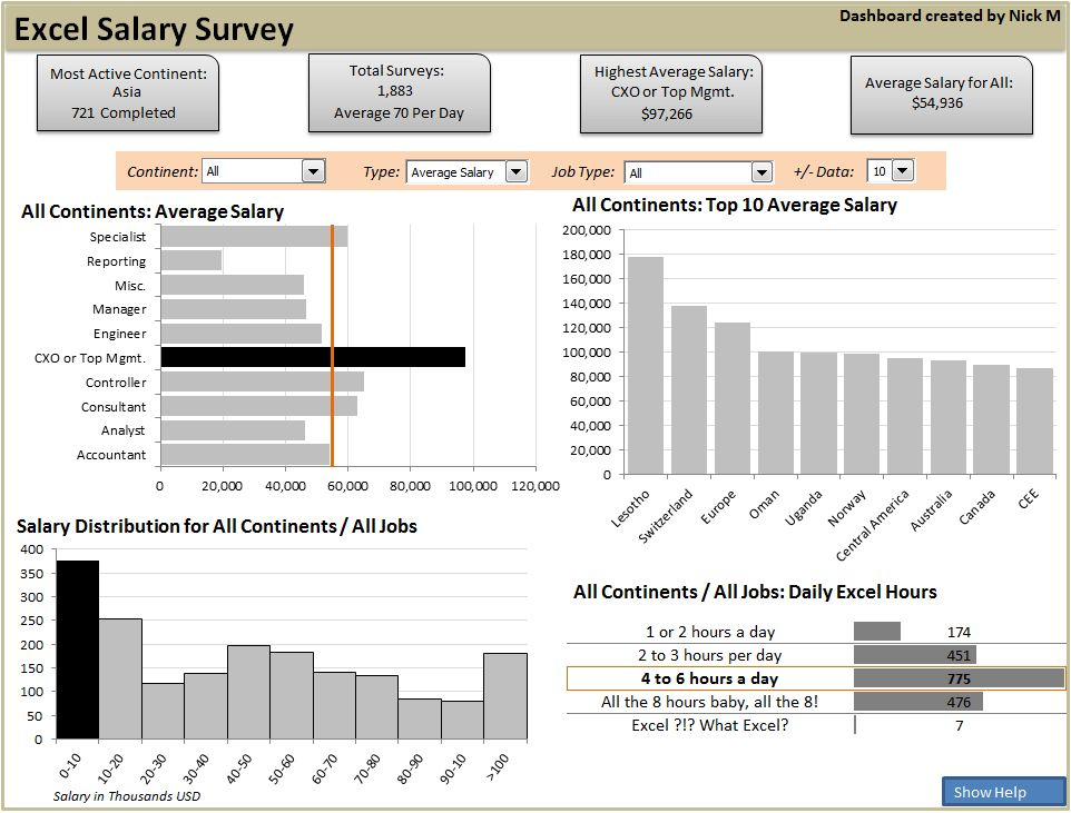 Excel Salary Survey Dashboard Contest Winners | Chandoo.org ...