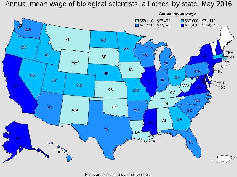 Biological Scientists, All Other