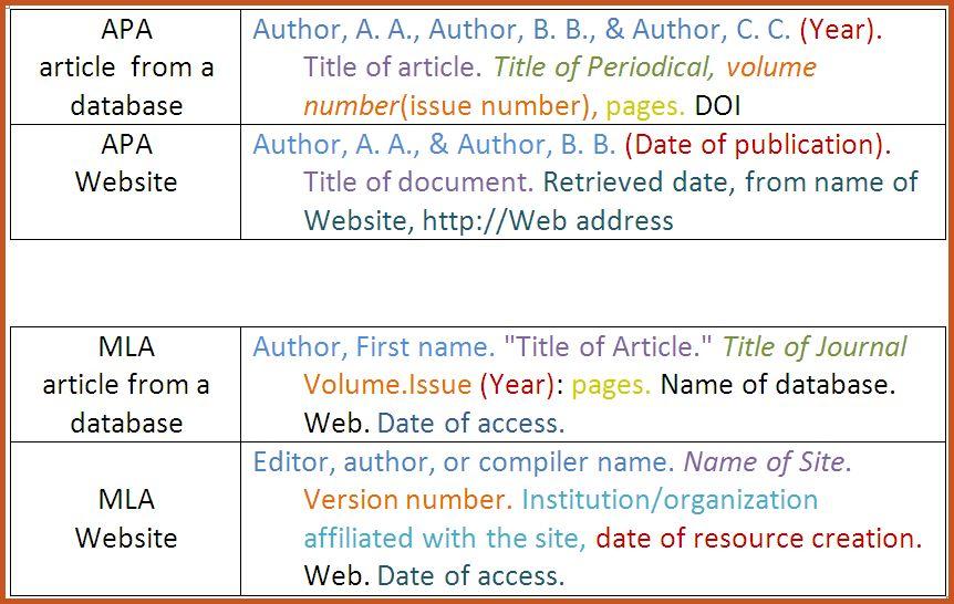 apa format citation example | sop example