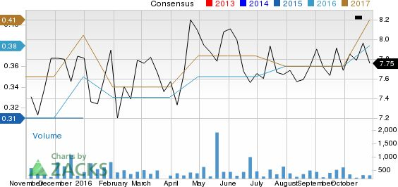 Why Bank Mutual (BKMU) Stock Might be a Great Pick - October 31 ...