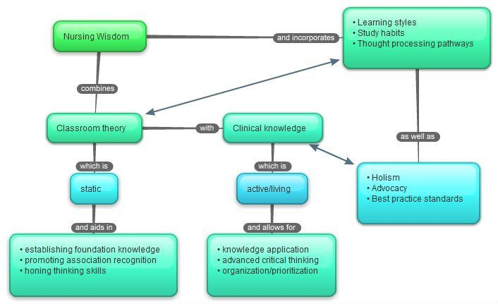 Images - Concept mapping