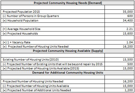 Evaluating Housing Opportunities – Downtown Market Analysis