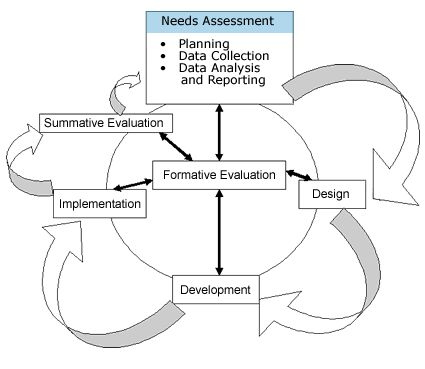 Training Needs Assessment Survey from HR-Survey.com