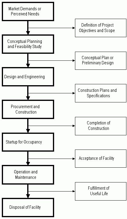 Project Management for Construction: The Owners' Perspective