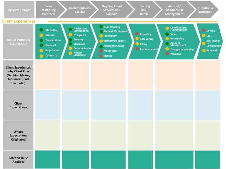 Customer Journey Mapping in B2B | CustomerThink | Customer Journey ...