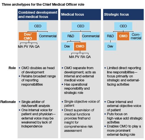 Is your CMO's role evolving fast enough? | McKinsey & Company