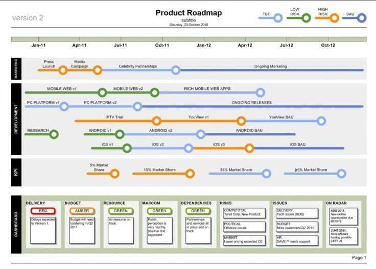 Product Roadmap Template | Business Documents - Professional ...