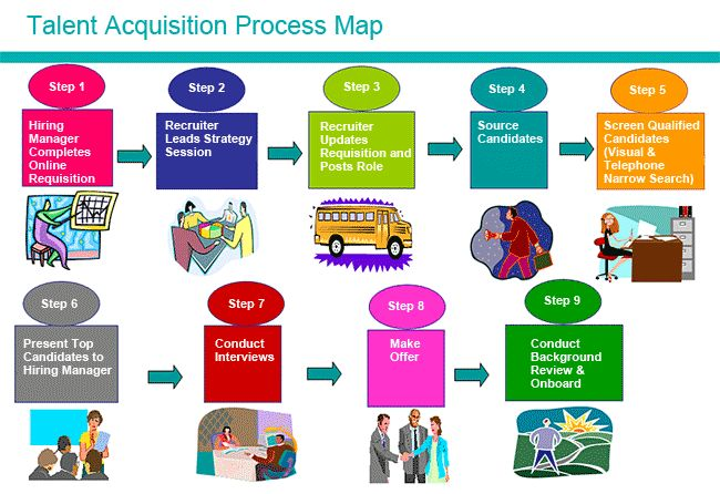 Talent Acquisition Process | Talent Central | Human Resources ...