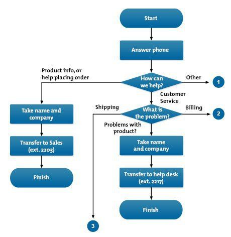Flow Charts - Problem-Solving Skills From MindTools.com