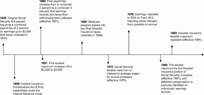 Social Security Administration's Master Earnings File: Background ...