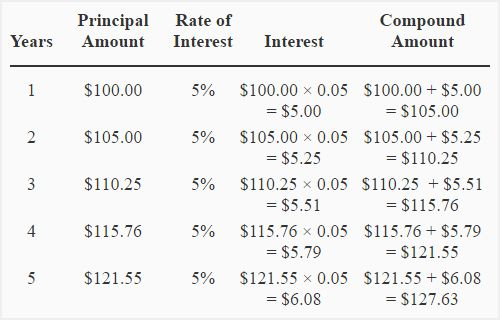 Simple and compound interest - explanation, formula, examples ...