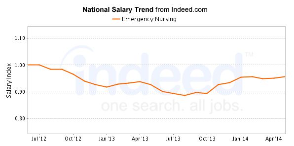 ER Nurse Careers & Salary Outlook | 2017 NurseJournal.org
