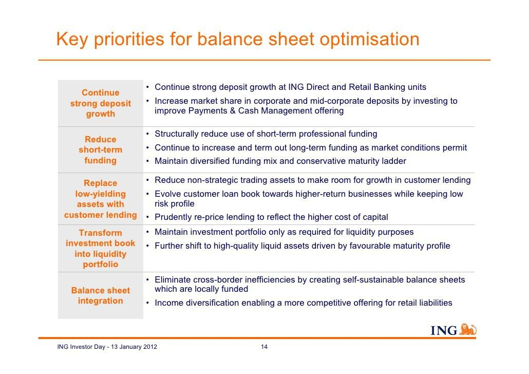 ING Investor Day 2012: Balance sheet optimisation under Basel III