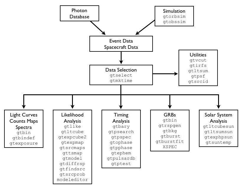 FSSC: Fermi Data » Data Analysis » Analysis Threads » Overview