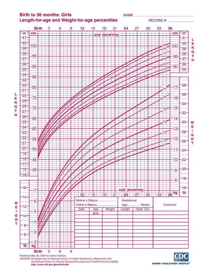 The 25+ best Growth chart for babies ideas on Pinterest   Newborn ...