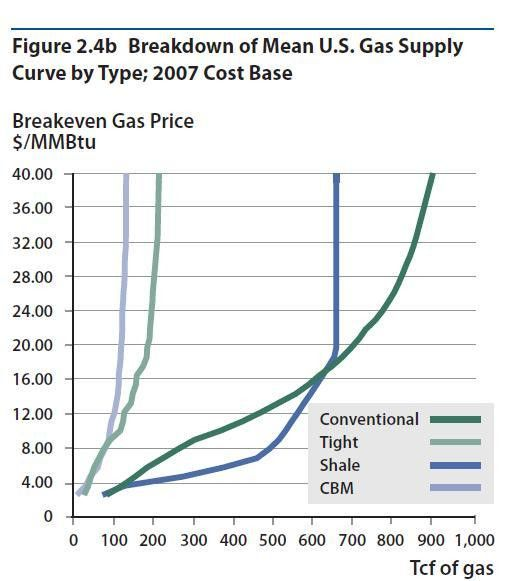Marginal Cost | EME 444: Global Energy Enterprise D7