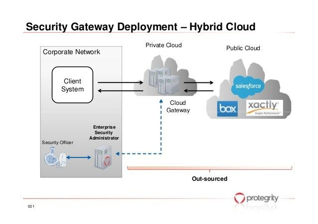 Where Data Security and Value of Data Meet in the Cloud