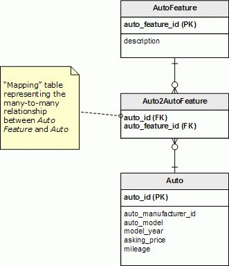 Managing Many to Many Relationships in MySQL – Part 1 – join-fu!