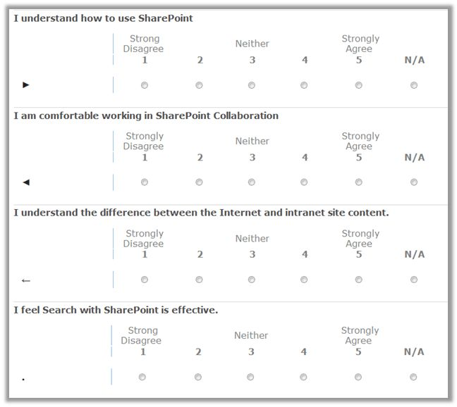 Likert Scale Revisited | SharePointMike's Blog