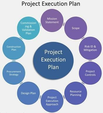 Construction Methodology For a Construction Project Plan - Method ...
