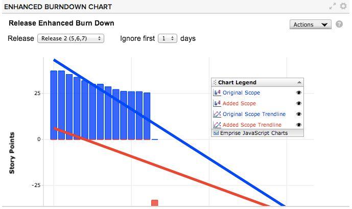 Enhanced Burndown Chart | CA Agile Central Help