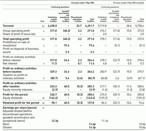 profit and loss table - Template