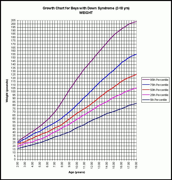 Growth Charts for Children with Down Syndrome