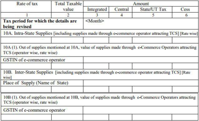 GSTR 1 Return Filing - Procedure as per GST Rules - IndiaFilings