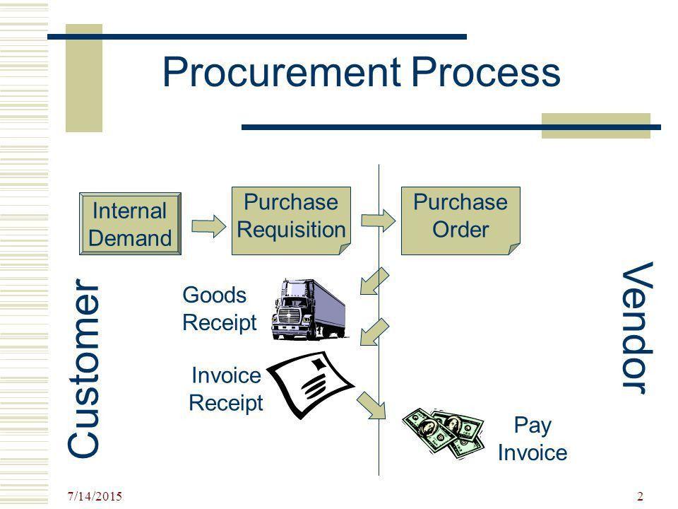 7/14/ Purchasing 1. 7/14/ Goods Receipt Pay Invoice Procurement ...