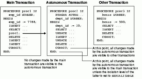 Interaction Between PL/SQL and Oracle