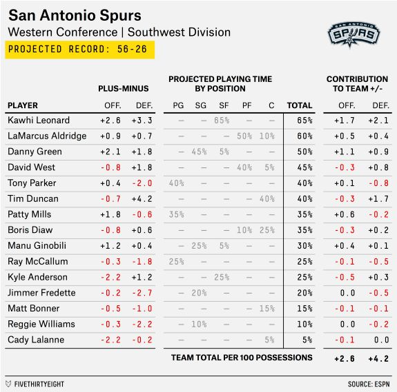 2015-16 NBA Preview: The New-Look Spurs Are Gonna Be Really Good ...